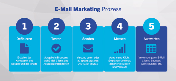 So wird E-Mail Marketing sicher!